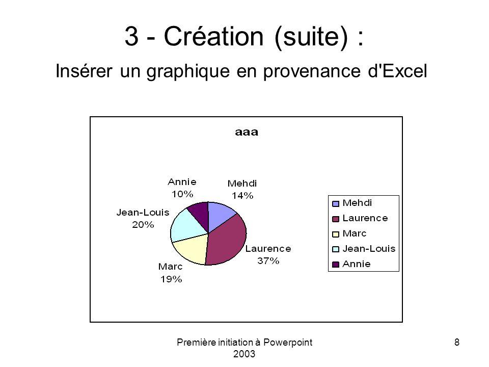 Première initiation à Powerpoint 2003 8 3 - Création (suite) : Insérer un graphique en provenance d'Excel