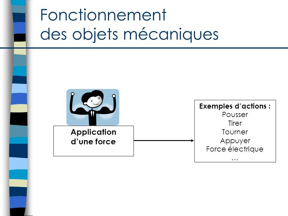 Fonctionnement des objets mécaniques Application dune force Exemples dactions : Pousser Tirer Tourner Appuyer Force électrique …