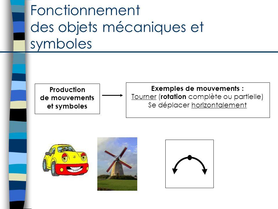 Fonctionnement des objets mécaniques et symboles Production de mouvements et symboles Exemples de mouvements : Tourner ( rotation complète ou partiell
