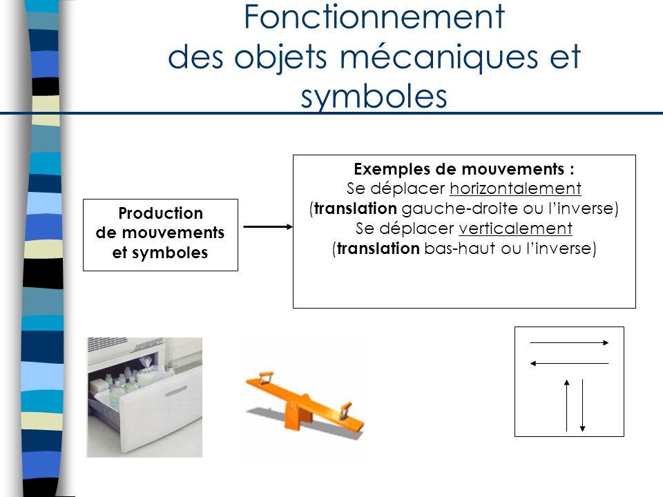 Fonctionnement des objets mécaniques et symboles Production de mouvements et symboles Exemples de mouvements : Se déplacer horizontalement ( translati