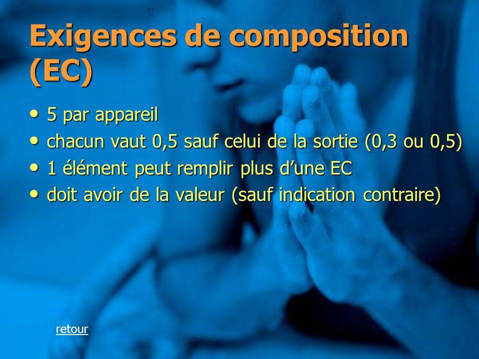 Exigences de composition (EC) 5 par appareil 5 par appareil chacun vaut 0,5 sauf celui de la sortie (0,3 ou 0,5) chacun vaut 0,5 sauf celui de la sort