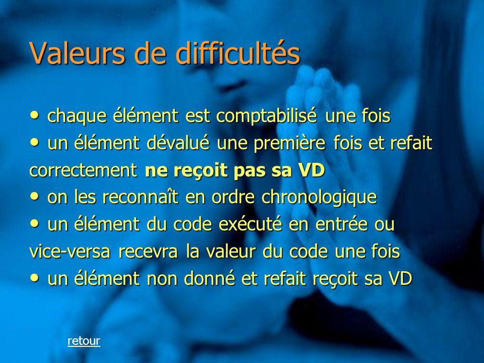 Valeurs de difficultés chaque élément est comptabilisé une fois chaque élément est comptabilisé une fois un élément dévalué une première fois et refait un élément dévalué une première fois et refait correctement ne reçoit pas sa VD on les reconnaît en ordre chronologique on les reconnaît en ordre chronologique un élément du code exécuté en entrée ou un élément du code exécuté en entrée ou vice-versa recevra la valeur du code une fois un élément non donné et refait reçoit sa VD un élément non donné et refait reçoit sa VD retour