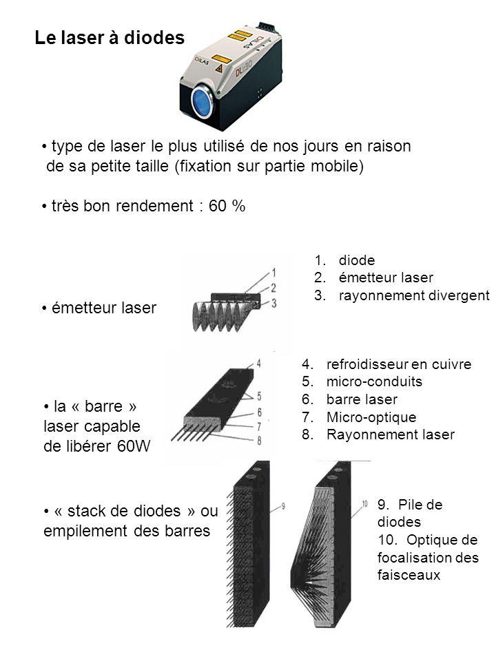 type de laser le plus utilisé de nos jours en raison de sa petite taille (fixation sur partie mobile) très bon rendement : 60 % la « barre » laser cap