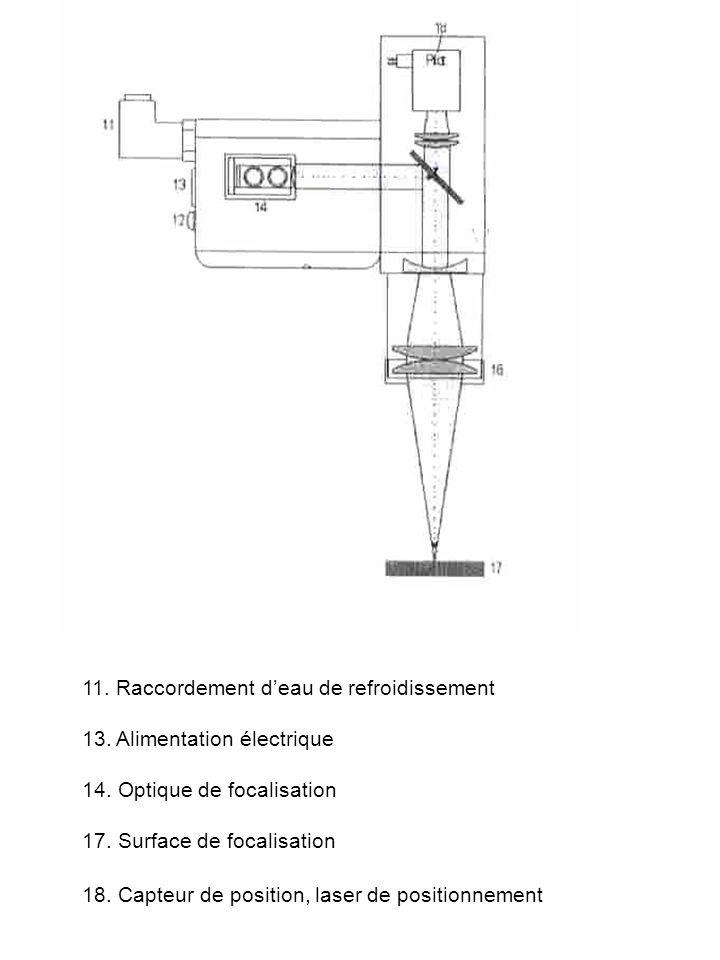 11. Raccordement deau de refroidissement 13. Alimentation électrique 14. Optique de focalisation 17. Surface de focalisation 18. Capteur de position,