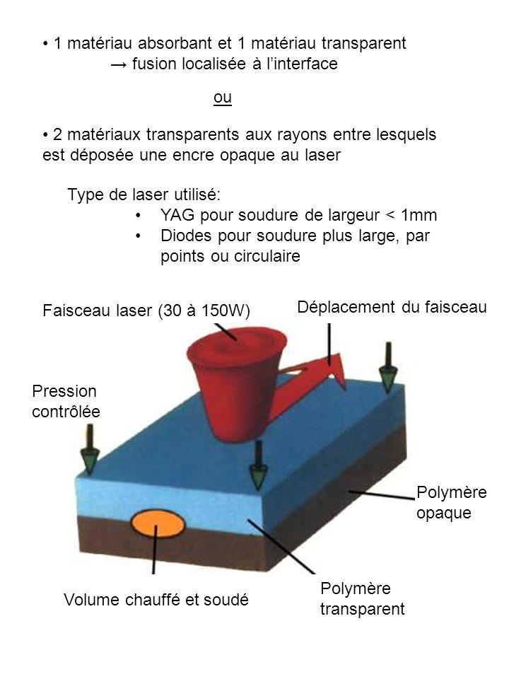 1 matériau absorbant et 1 matériau transparent fusion localisée à linterface 2 matériaux transparents aux rayons entre lesquels est déposée une encre