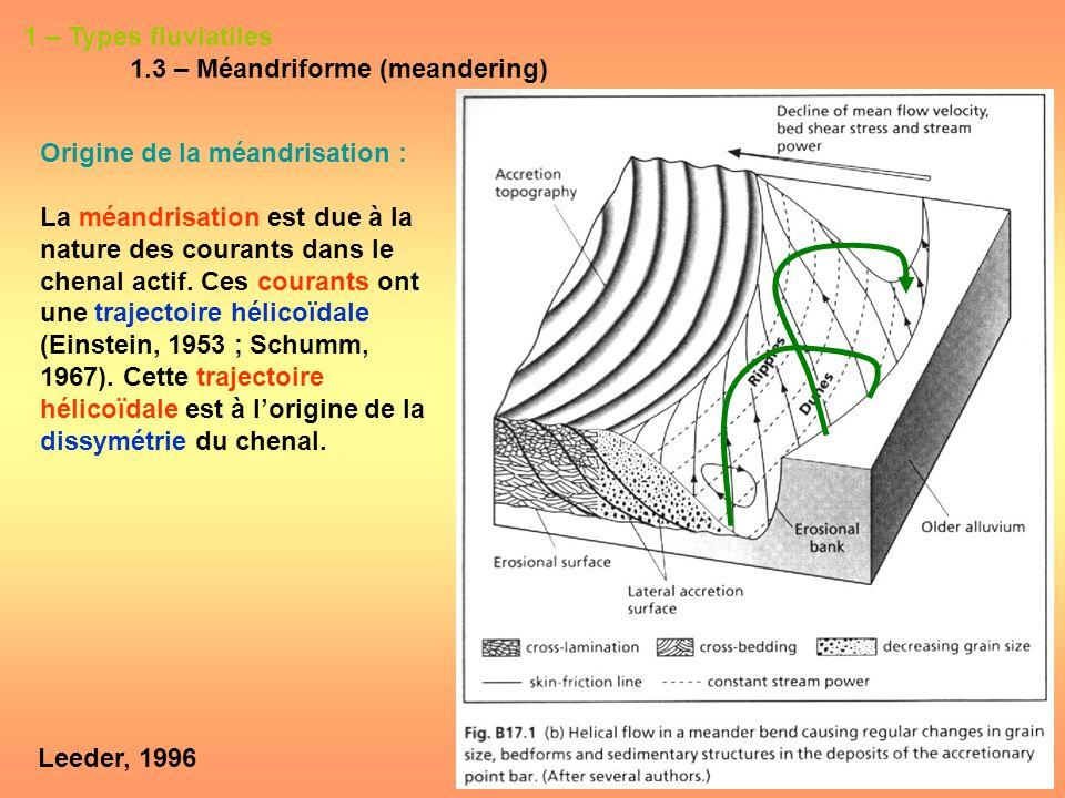 1 – Types fluviatiles 1.3 – Méandriforme (meandering) Origine de la méandrisation : La méandrisation est due à la nature des courants dans le chenal a
