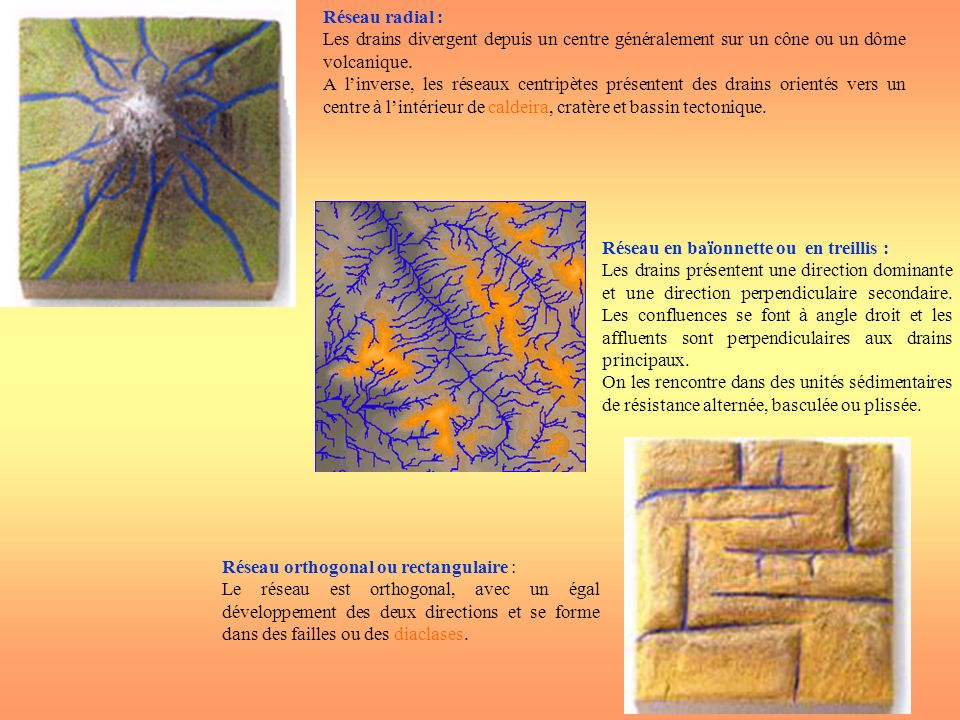 Réseau orthogonal ou rectangulaire : Le réseau est orthogonal, avec un égal développement des deux directions et se forme dans des failles ou des diac