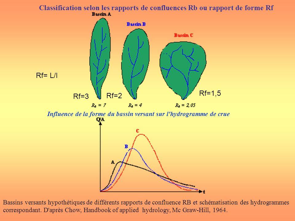 Bassins versants hypothétiques de différents rapports de confluence RB et schématisation des hydrogrammes correspondant. D'après Chow, Handbook of app
