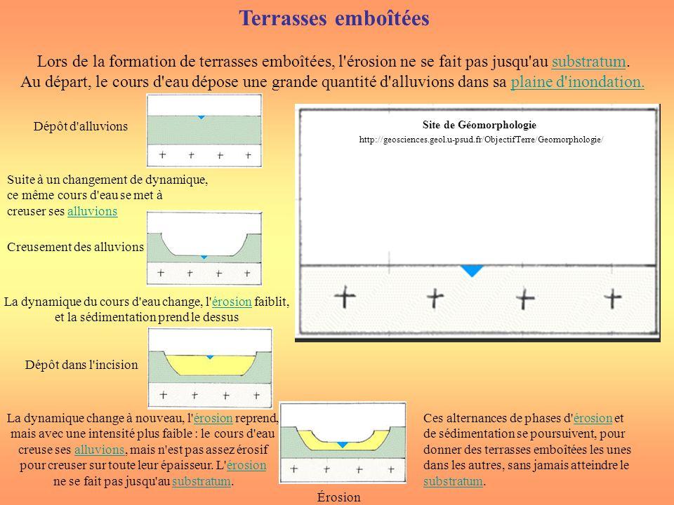 Terrasses emboîtées Lors de la formation de terrasses emboîtées, l'érosion ne se fait pas jusqu'au substratum.substratum Au départ, le cours d'eau dép