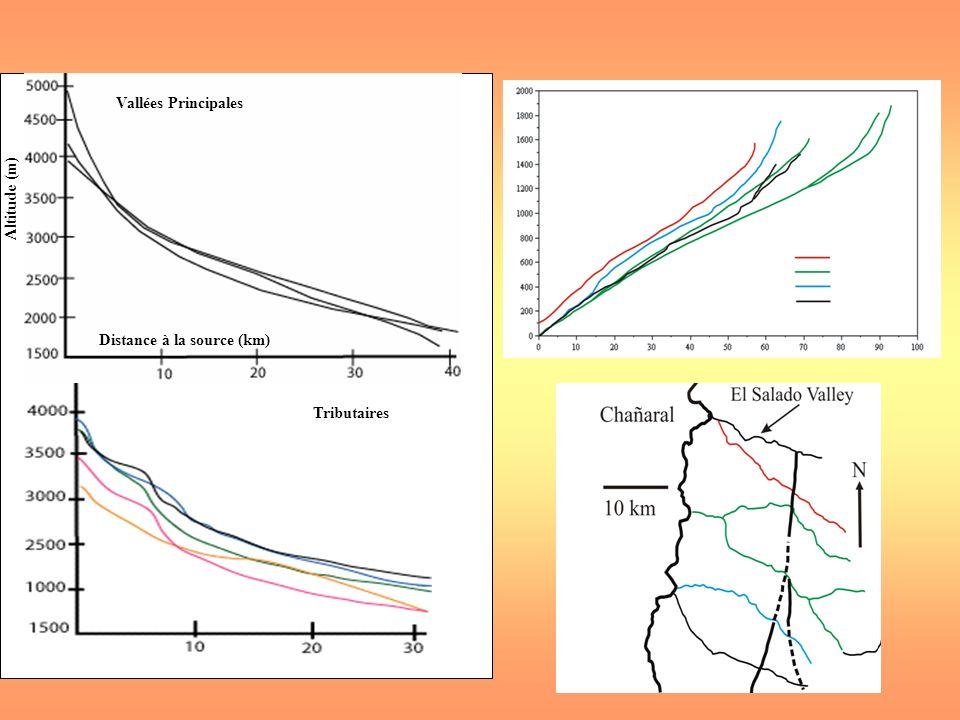 Altitude (m) Distance à la source (km) Vallées Principales Tributaires