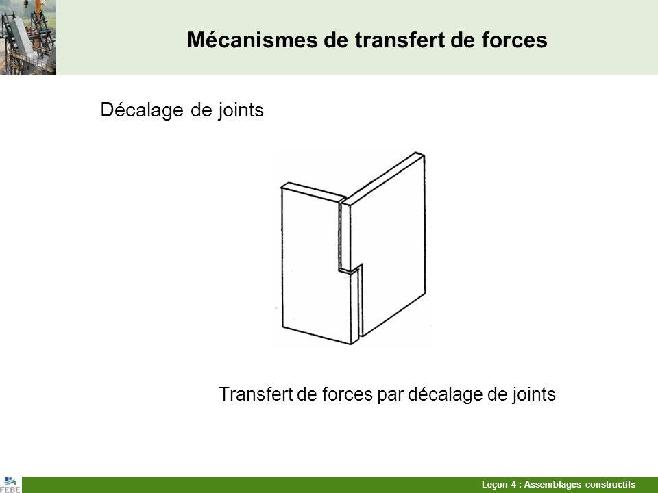 Leçon 4 : Assemblages constructifs Mécanismes de transfert de forces Décalage de joints Transfert de forces par décalage de joints