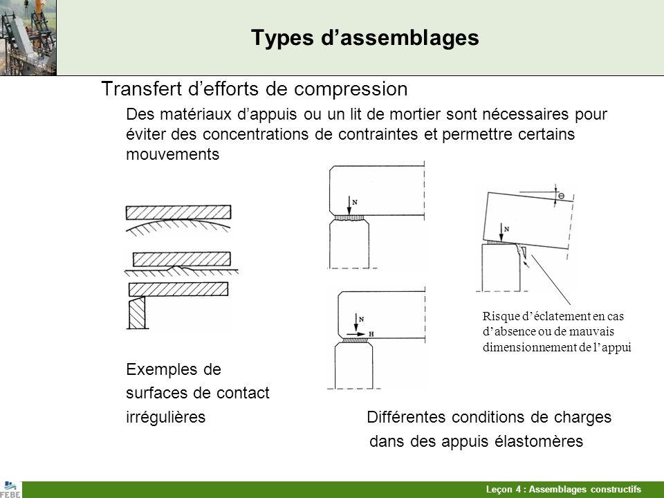 Leçon 4 : Assemblages constructifs Types dassemblages Transfert defforts de compression Des matériaux dappuis ou un lit de mortier sont nécessaires po