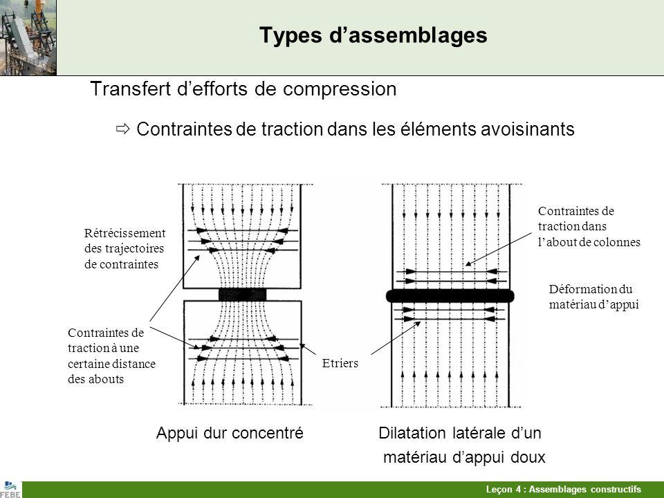 Leçon 4 : Assemblages constructifs Types dassemblages Transfert defforts de compression Contraintes de traction dans les éléments avoisinants Appui du