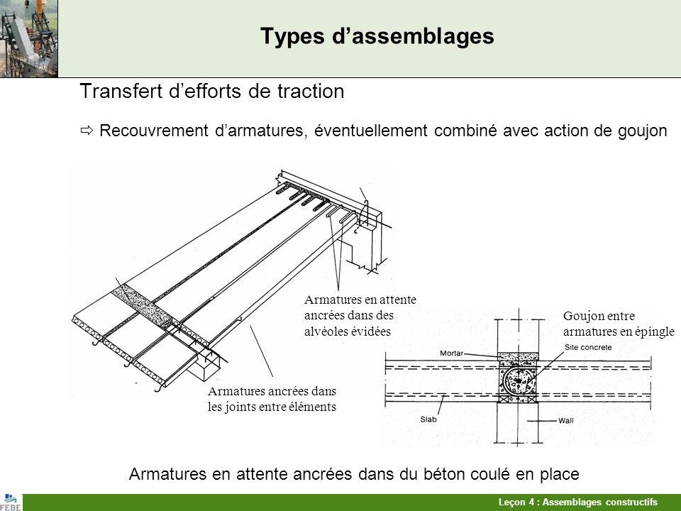 Leçon 4 : Assemblages constructifs Types dassemblages Transfert defforts de traction Recouvrement darmatures, éventuellement combiné avec action de go