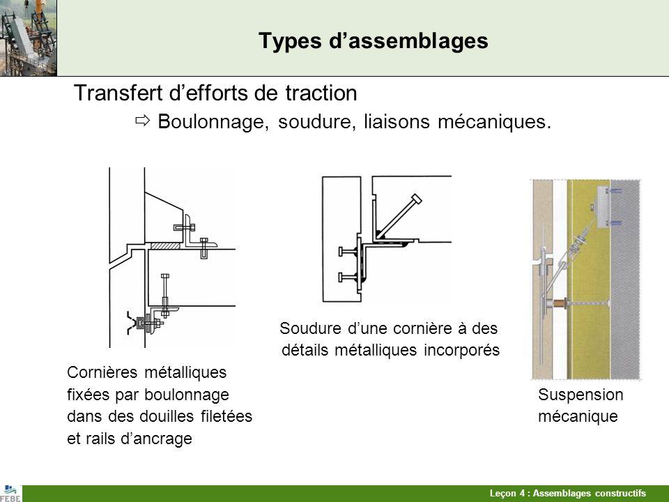 Leçon 4 : Assemblages constructifs Types dassemblages Transfert defforts de traction Boulonnage, soudure, liaisons mécaniques. Soudure dune cornière à