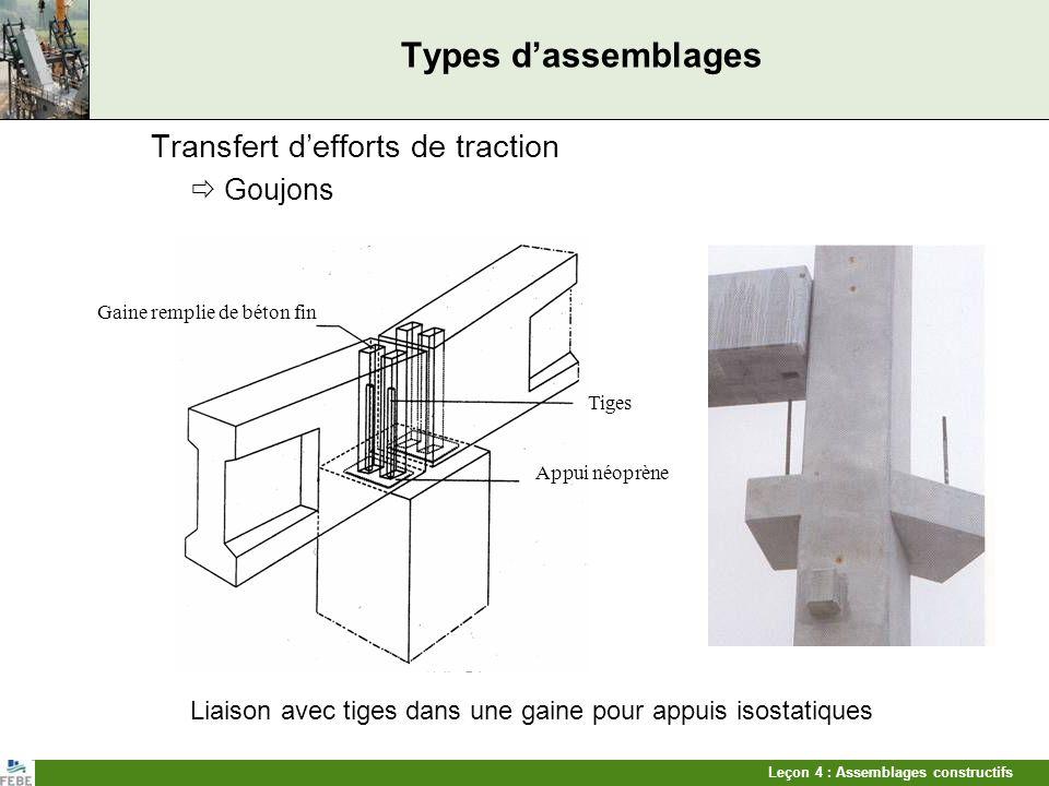 Leçon 4 : Assemblages constructifs Types dassemblages Transfert defforts de traction Goujons Liaison avec tiges dans une gaine pour appuis isostatique