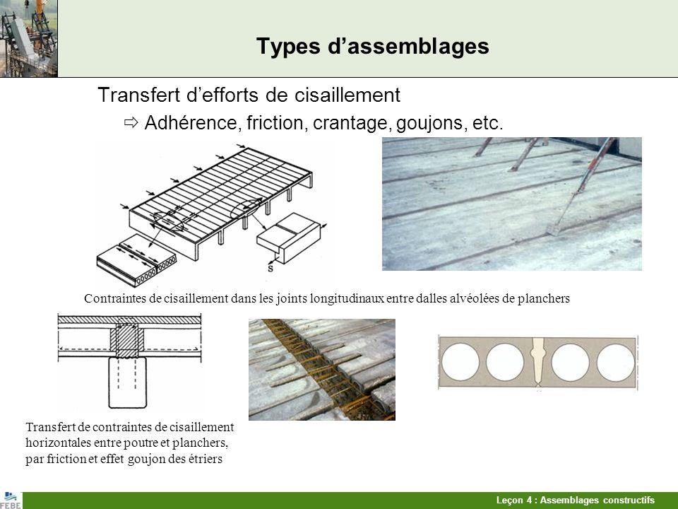 Leçon 4 : Assemblages constructifs Types dassemblages Transfert defforts de cisaillement Adhérence, friction, crantage, goujons, etc. Contraintes de c