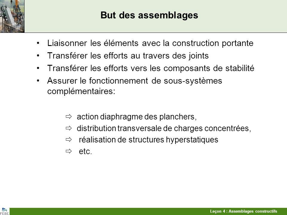 Leçon 4 : Assemblages constructifs But des assemblages Liaisonner les éléments avec la construction portante Transférer les efforts au travers des joi