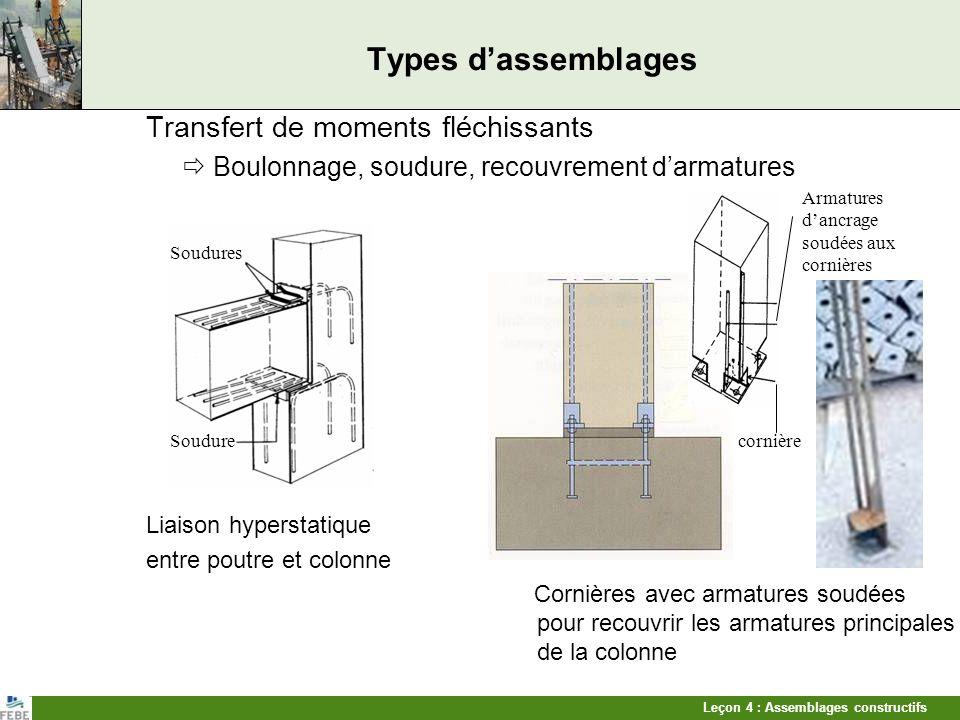 Leçon 4 : Assemblages constructifs Types dassemblages Transfert de moments fléchissants Boulonnage, soudure, recouvrement darmatures Liaison hyperstat