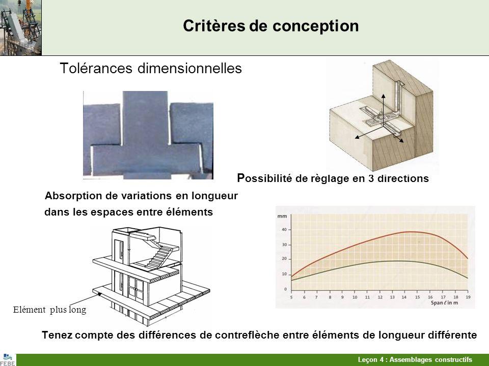 Leçon 4 : Assemblages constructifs Critères de conception Tolérances dimensionnelles P ossibilité de règlage en 3 directions Absorption de variations
