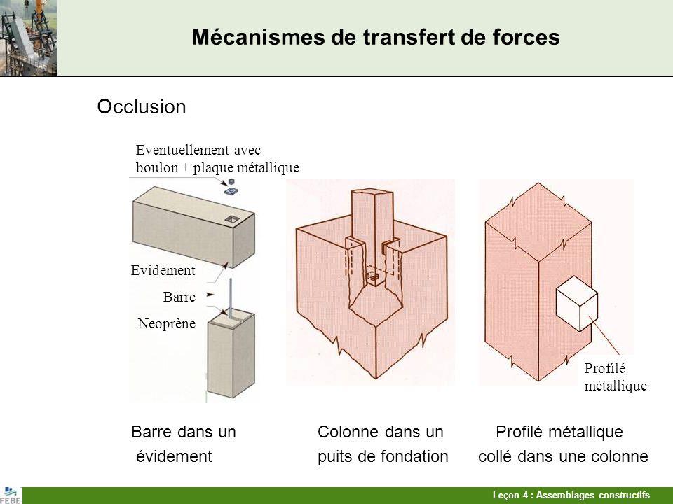 Leçon 4 : Assemblages constructifs Mécanismes de transfert de forces Recouvrement darmatures Principe de recouvrement Liaison par goujon entre épingles Armatures ancrées dans les joints et évidements goujon moule béton coulé sur place épingles de liaison