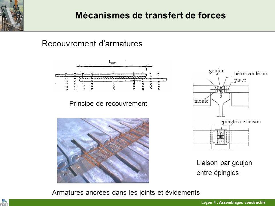 Leçon 4 : Assemblages constructifs Types dassemblages Transfert defforts de traction Goujons Liaison avec tiges dans une gaine pour appuis isostatiques Appui néoprène Tiges Gaine remplie de béton fin