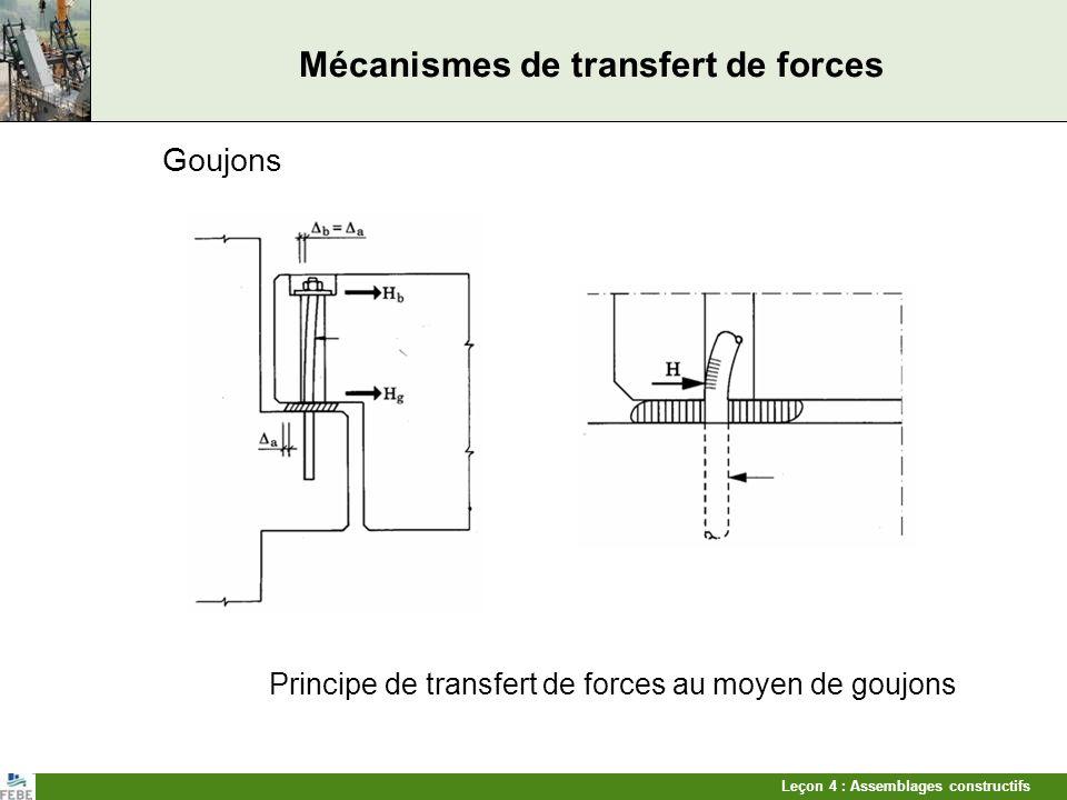 Leçon 4 : Assemblages constructifs Mécanismes de transfert de forces Adhésion Friction Surface de dalle alvéolée rendue rugueuse Transfert defforts de cisaillement par friction + occlusion