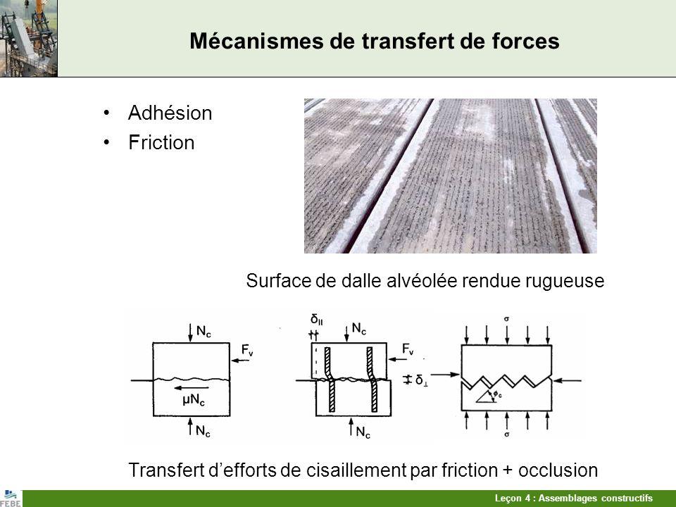 Leçon 4 : Assemblages constructifs Mécanismes de transfert de forces Adhésion Friction Surface de dalle alvéolée rendue rugueuse Transfert defforts de
