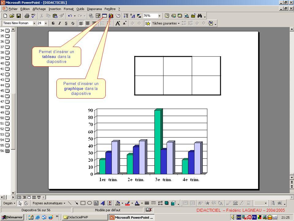 Permet dinsérer un tableau dans la diapositive Permet dinsérer un graphique dans la diapositive DIDACTICIEL – Frédéric LAGNEAU – 2004/2005