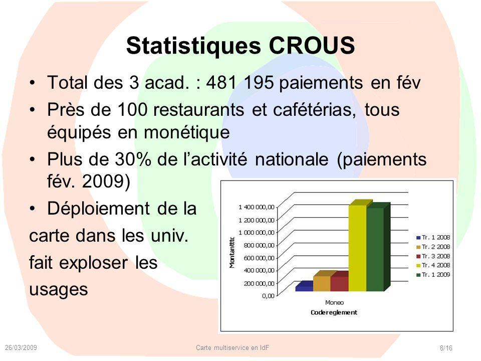 26/03/2009 Carte multiservice en IdF 8/16 Statistiques CROUS Total des 3 acad. : 481 195 paiements en fév Près de 100 restaurants et cafétérias, tous