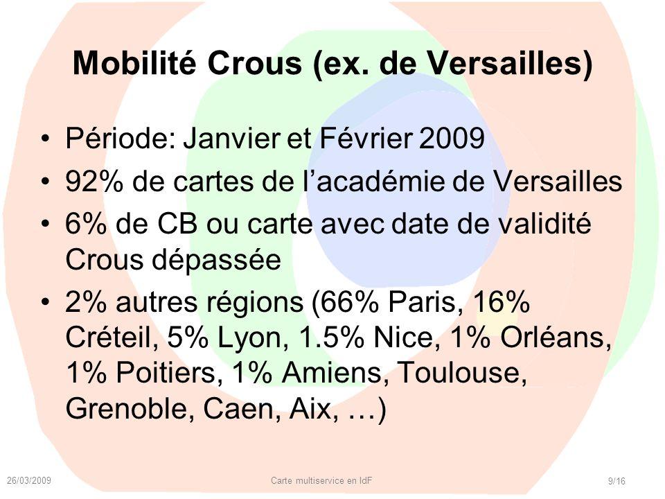 26/03/2009 Carte multiservice en IdF 9/16 Mobilité Crous (ex. de Versailles) Période: Janvier et Février 2009 92% de cartes de lacadémie de Versailles