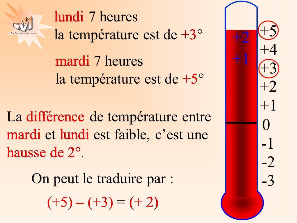 La Géométrie Autrement 0 +1 +2 +3 +4 +5 -3 -2 lundi 7 heures la température est de +3° mardi 7 heures la température est de +5° La différence de tempé
