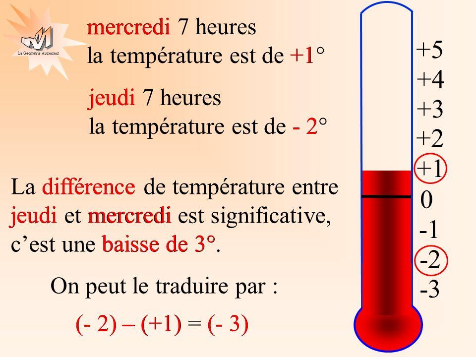 La Géométrie Autrement -2 -3 0 +1 +2 +3 +4 +5 -3 -2 mercredi 7 heures la température est de +1° jeudi 7 heures la température est de - 2° La différenc
