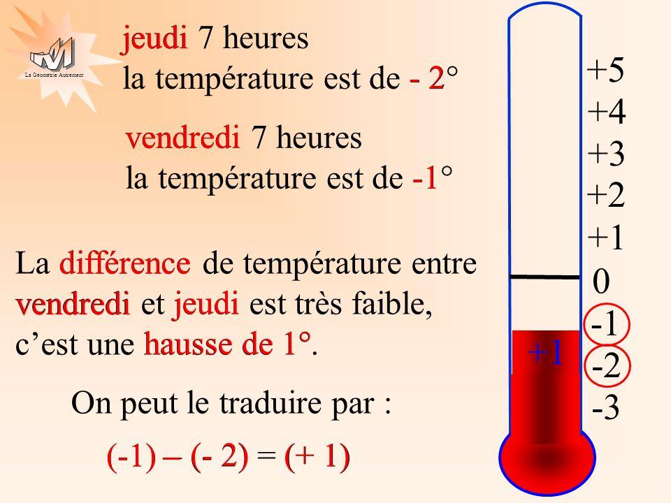La Géométrie Autrement 0 +1 +2 +3 +4 +5 -3 -2 jeudi 7 heures la température est de - 2° vendredi 7 heures la température est de -1° La différence de t