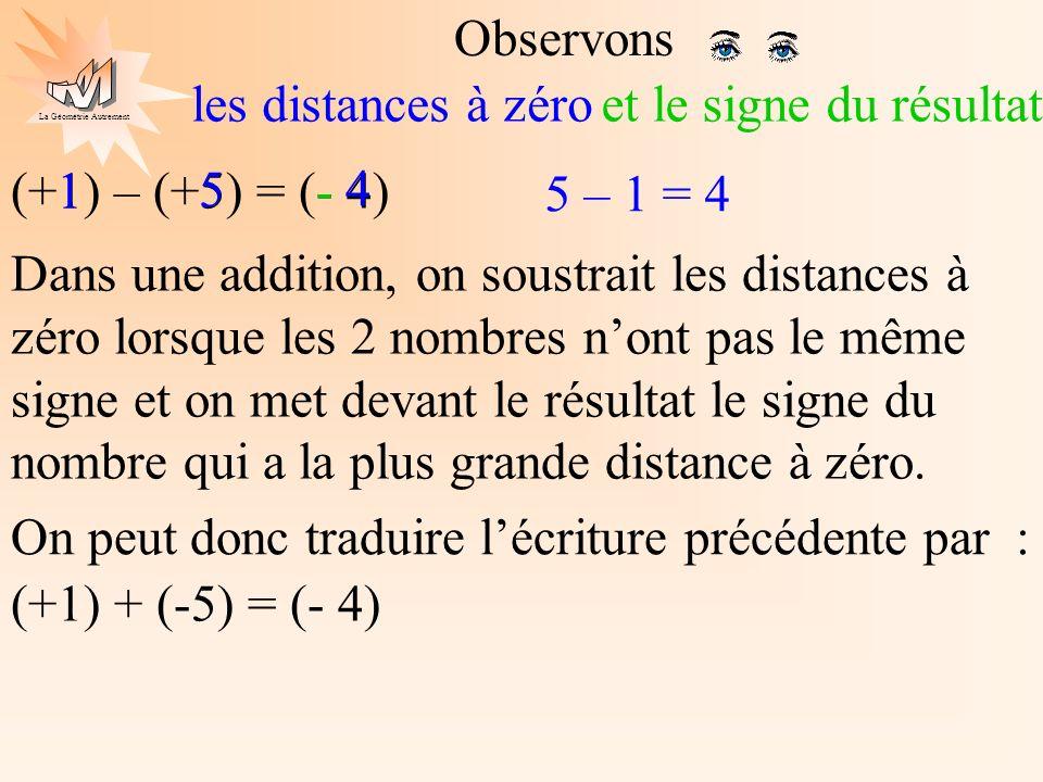 La Géométrie Autrement (+1) – (+5) = (- 4) Observons les distances à zéro 5 – 1 = 4 1 5 4 Dans une addition, on soustrait les distances à zéro lorsque
