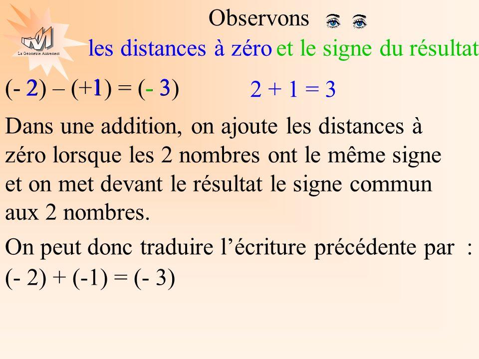 La Géométrie Autrement (- 2) – (+1) = (- 3) Observons les distances à zéro 2 + 1 = 3 2 1 3 Dans une addition, on ajoute les distances à zéro lorsque l