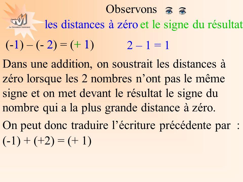 La Géométrie Autrement (-1) – (- 2) = (+ 1) Observons les distances à zéro 2 – 1 = 1 1 2 1 Dans une addition, on soustrait les distances à zéro lorsqu