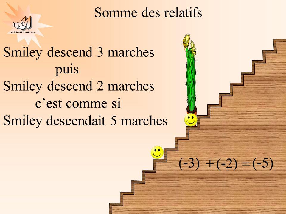 La Géométrie Autrement Somme des relatifs Smiley monte 5 marches (+5) puis + Smiley descend 2 marches ( - 2) = montait 3 marches (+3) cest comme si Smiley