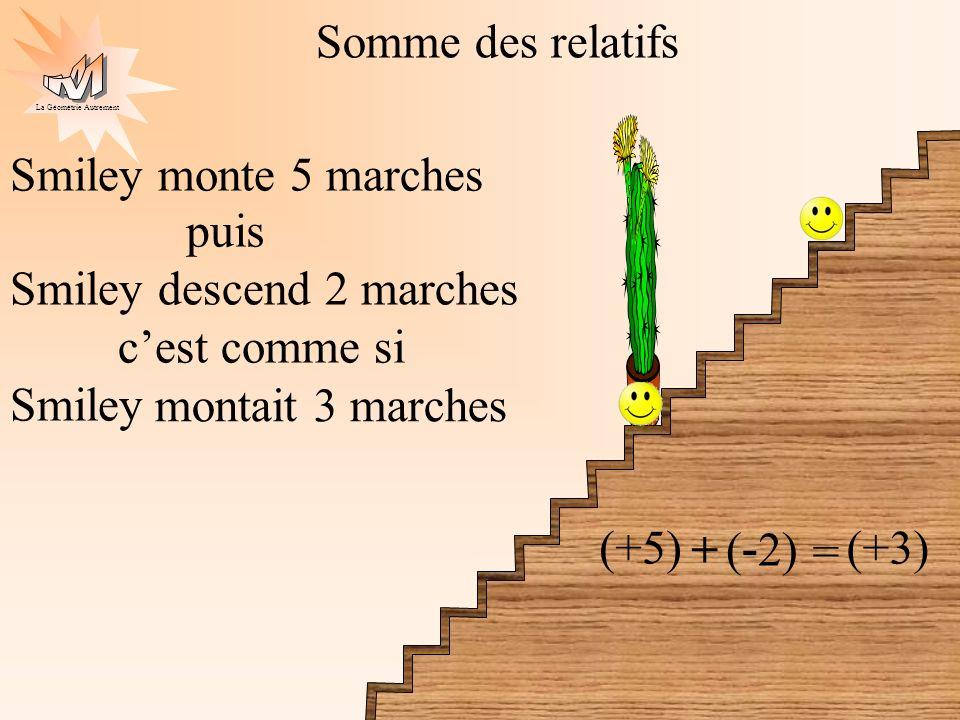 La Géométrie Autrement Somme des relatifs Smiley monte 5 marches (+5) puis + Smiley descend 2 marches ( - 2) = montait 3 marches (+3) cest comme si Sm