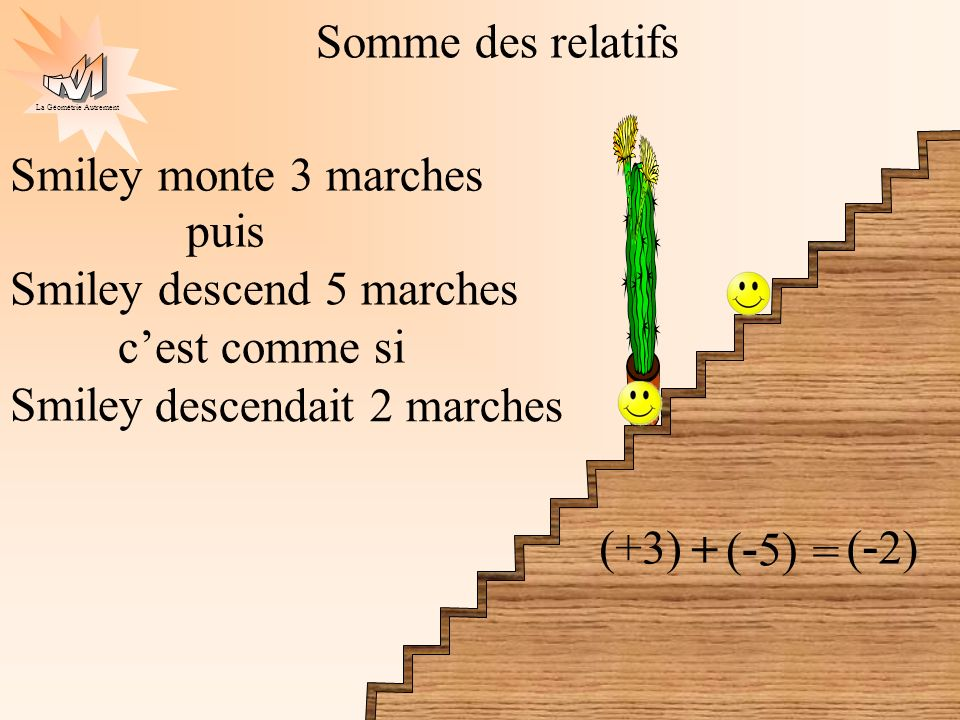 La Géométrie Autrement Somme des relatifs Smiley monte 3 marches (+3) puis + Smiley descend 5 marches ( - 5) cest comme si Smiley = descendait 2 march