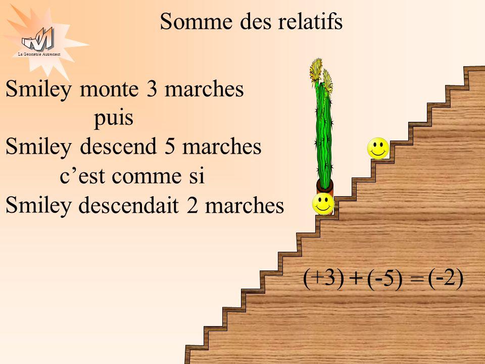 La Géométrie Autrement Observons (+ 3) + (+ 4) = (+ 7)+ + + Pour ajouter 2 nombres de même signe : on met devant le résultat le signe commun aux 2 nombres on additionne leurs distances à zéro + = ( - 3) + (- 2) = ( - 5) - - - + =