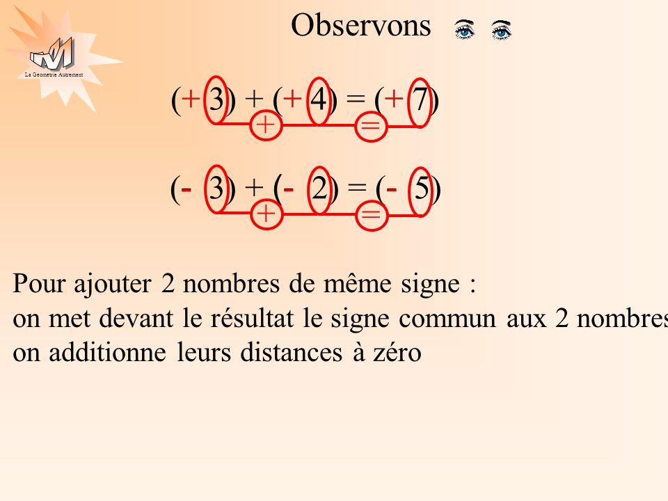 La Géométrie Autrement Observons (+ 5) + (- 2) = (+ 3)+ Pour ajouter 2 nombres de signes différents : on met devant le résultat le signe du nombre qui a la plus grande distance à zéro on soustrait leurs distances à zéro ( + 3) + (- 5) = ( - 2) - 5 > 2 3 < 5 et 5 – 2 = 3 3 et 5 – 3 = 2 2