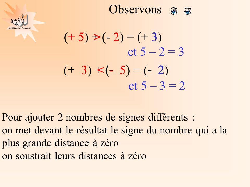 La Géométrie Autrement C = (+5) + (-2) – (+4) + (-6) – (-3) On transforme les soustractions en addition de l opposé – (+4) + (-4) C = (+5) + (-2)+ (-6) – (-3) + (+3) C = (+5) + (+3) + (-2) + (-4) + (-6) On regroupe les nombres de même signe entre eux C = (+8) + (-12) C = (-4) On ajoute les nombres de même signe On termine le calcul Calculs avec additions et soustractions