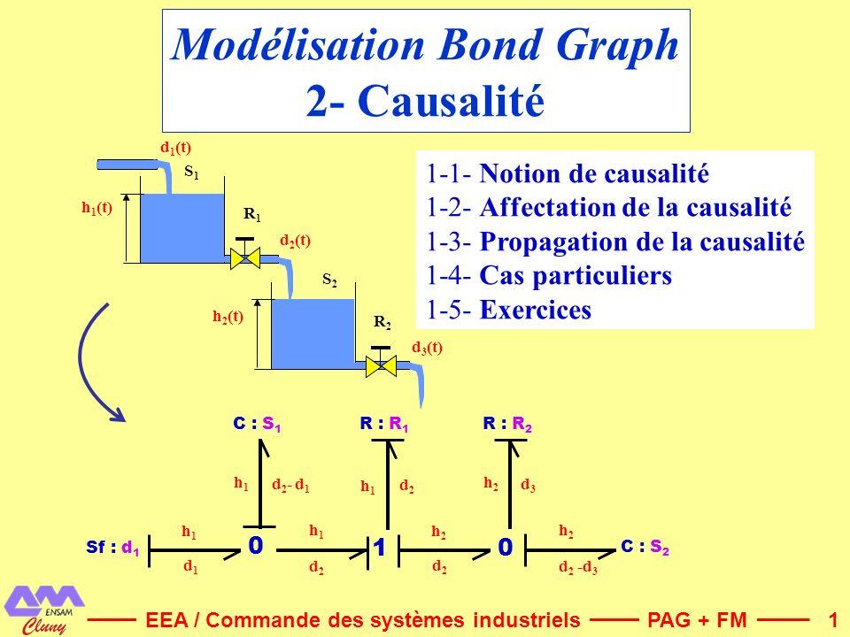 1 Modélisation Bond Graph 2- Causalité PAG + FMEEA / Commande des systèmes industriels C : S 1 C : S 2 Sf : d 1 h1h1 0 h1h1 h1h1 d1d1 d2d2 d2- d1d2- d
