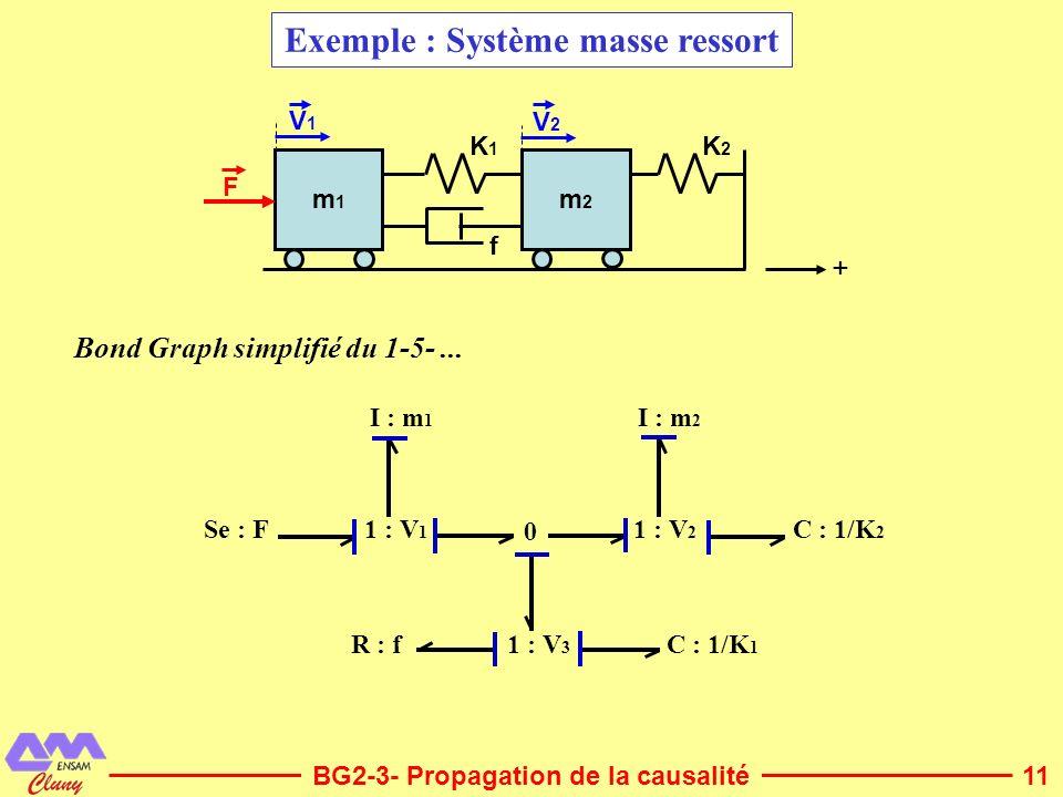 11BG2-3- Propagation de la causalité Exemple : Système masse ressort V1V1 V2V2 f F K2K2 K1K1 m1m1 m2m2 + I : m 1 Se : F I : m 2 C : 1/K 2 C : 1/K 1 R
