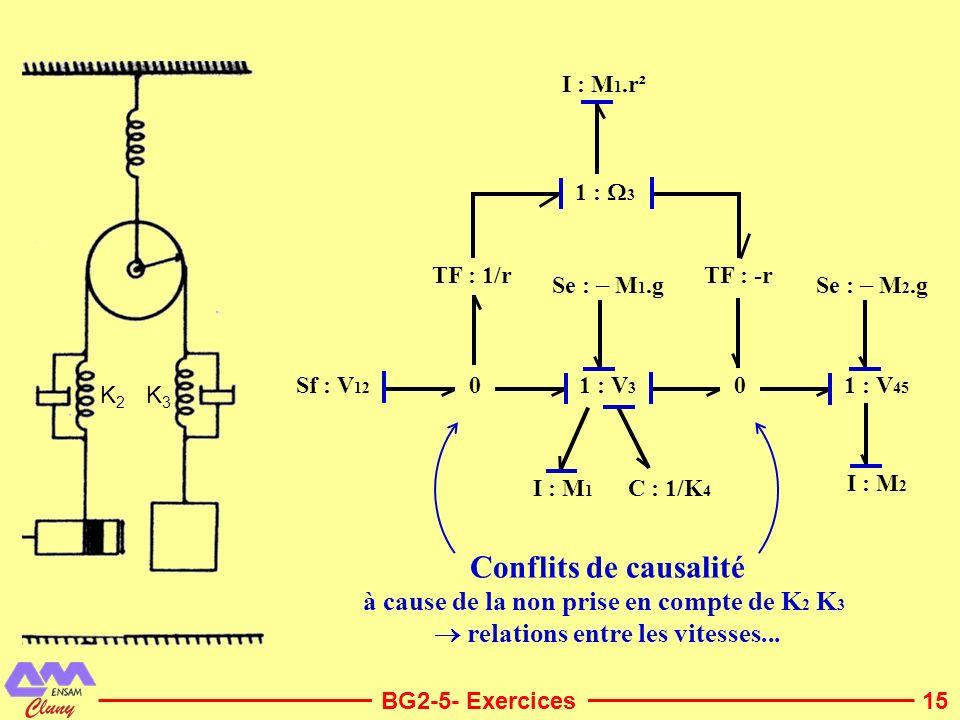 15 Sf : V 12 I : M 1.r² 1 : 3 1 : V 45 1 : V 3 TF : -r 0 TF : 1/r 0 Se : – M 1.g I : M 1 C : 1/K 4 I : M 2 Se : – M 2.g BG2-5- Exercices Conflits de c