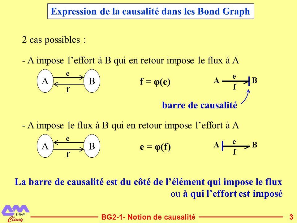 4 PFD: La masse acquiert de la vitesse car elle est soumise à une force est une causalité intégrale Il nexiste (à priori) pas de système physique à causalité dérivée est une causalité dérivée Cest la force qui est imposée causalité intégrale F V I : m m V F Exemple : Mise en mouvement dune masse Causalité intégrale, causalité dérivée BG2-1- Notion de causalité f = φ(e) ou