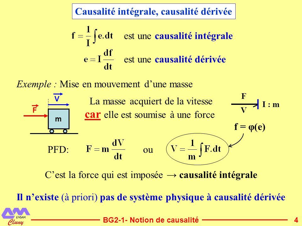 4 PFD: La masse acquiert de la vitesse car elle est soumise à une force est une causalité intégrale Il nexiste (à priori) pas de système physique à ca