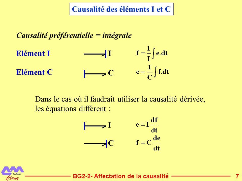 8BG2-2- Affectation de la causalité Restrictions de causalité Jonction 1 f 1 = f 2 = f 4 = f 3 e 3 = e 1 + e 2 - e 4 ici cest f 3 qui simpose : 3 1 14 2 Egalité des flux un seul lien impose le flux à la jonction un seul lien sans trait causal près du 1 Jonction 0 e 2 = e 3 = e 4 = e 1 f 1 = -f 2 + f 3 + f 4 ici cest e 1 qui simpose : 3 0 14 2 Egalité des efforts un seul lien impose leffort à la jonction un seul lien avec trait causal près du 0 Causalité des jonctions