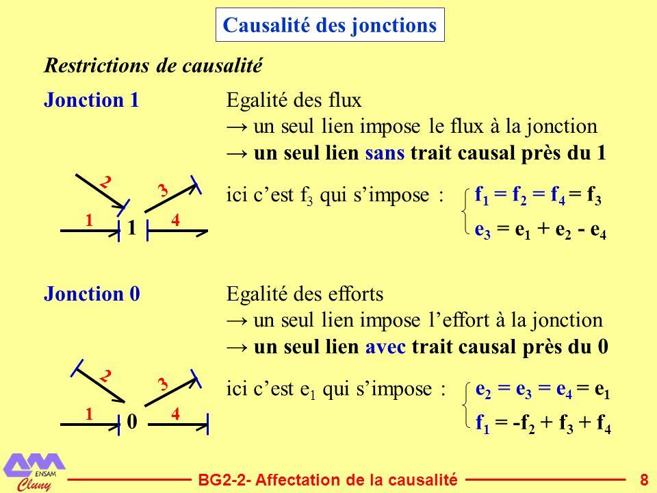 9 Transformateur Gyrateur e 1 = m.e 2 f 2 = m.f 1 Pas de permutation de la nature énergétique même causalité en entrée et en sortie affectation symétrique de la causalité TF : m 12 12 e 2 = 1/m.e 1 f 1 = 1/m.f 2 2 cas e 1 = r.f 2 e 2 = r.f 1 Permutation de la nature énergétique affectation antisymétrique de la causalité GY : r 12 12 f 2 = 1/r.e 1 f 1 = 1/r.e 2 Restrictions de causalité (suite) BG2-2- Affectation de la causalité Causalité du transformateur et du gyrateur